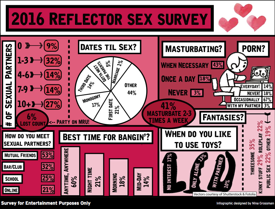 Fun sex survey questions